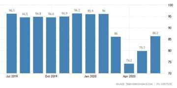 Εκτινάχθηκε ο δείκτης επιχειρηματικού κλίματος στη Γερμανία 1