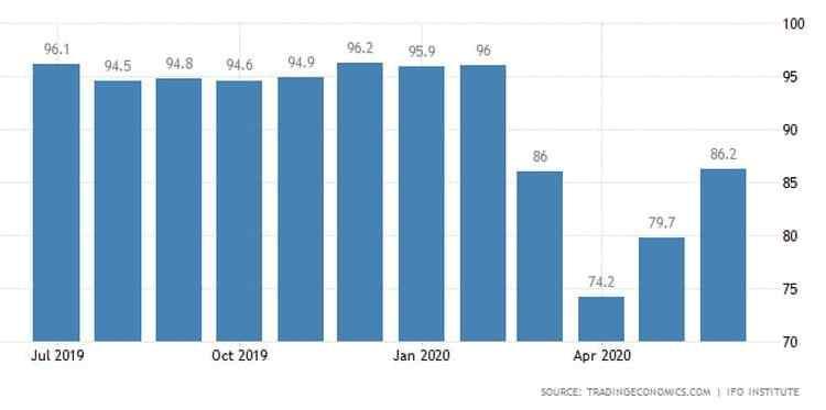 Εκτινάχθηκε ο δείκτης επιχειρηματικού κλίματος στη Γερμανία 23