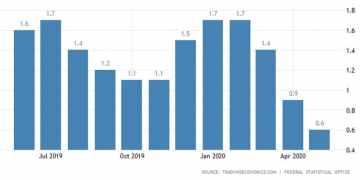 Κίνδυνος στασιμοπληθωρισμού στη Γερμανία: Σε χαμηλό 3,5 ετών ο πληθωρισμός 1