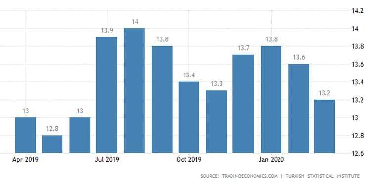 Απάτη Ερντογάν με την ανεργία: Μείωσε το ποσοστό, ενώ αυξήθηκαν οι άνεργοι 22