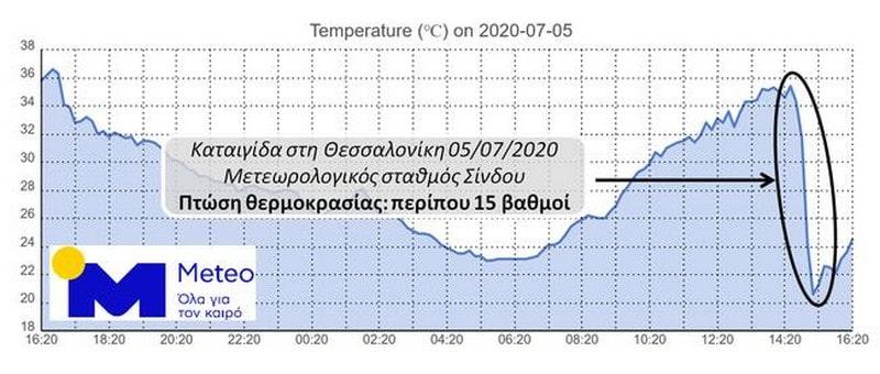 Ισχυρή καταιγίδα στη Θεσσαλονίκη και πτώση της θερμοκρασίας κατά 15 βαθμούς 23