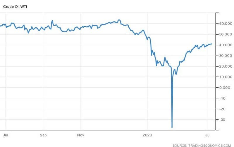 Αυξάνονται τα αποθέματα πετρελαίου, ανησυχούν οι επενδυτές 23