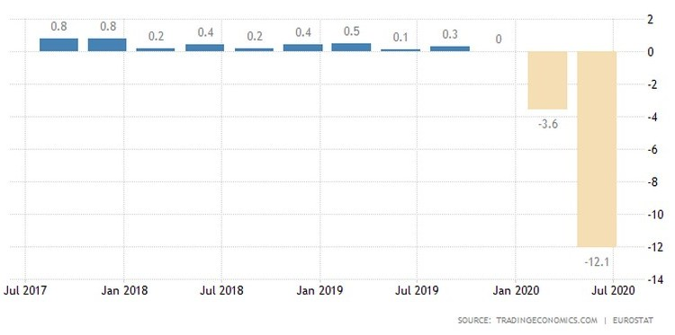 Ύφεση 15,7% σε δύο τρίμηνα για την Ευρωζώνη 24