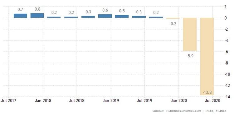 Γαλλία: Σωρευμένη ύφεση 20,1%. Καλύτερα από τις προβλέψεις! 24