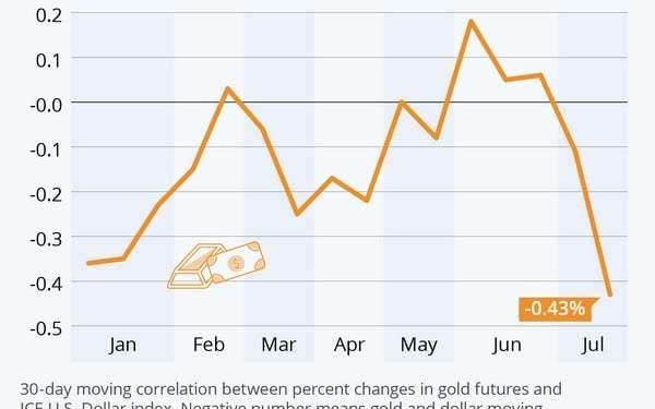 Ο χρυσός βλέπει τα 2000 δολάρια. Οι αρκούδες θα κατασπαράξουν μετοχές-νομίσματα 24