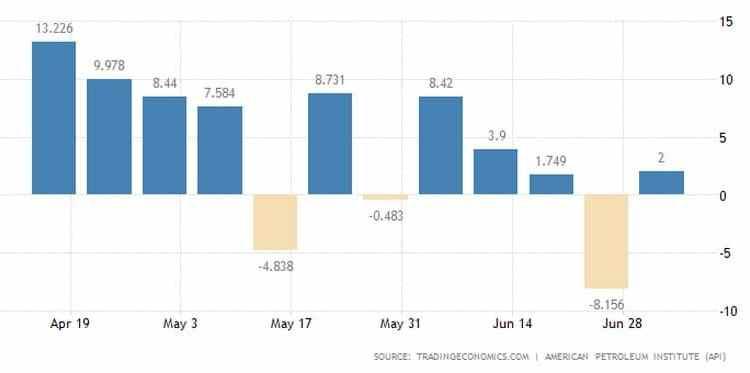 Αυξάνονται τα αποθέματα πετρελαίου, ανησυχούν οι επενδυτές 22