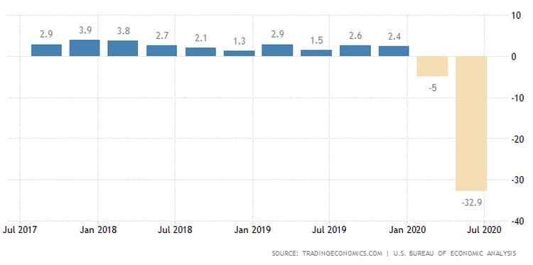 Αρμαγεδδώνας χτύπησε τις ΗΠΑ: -32,9% το ΑΕΠ στο β' τρίμηνο 24