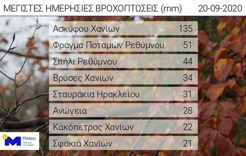 Πίνακας 1. Τα μεγαλύτερα ύψη βροχής όπως καταγράφονται από το δίκτυο σταθμών του Εθνικού Αστεροσκοπείου Αθηνών / Meteo.gr, από τα μεσάνυχτα έως τις πρωινές ώρες της Κυριακής 21/09/2020.
