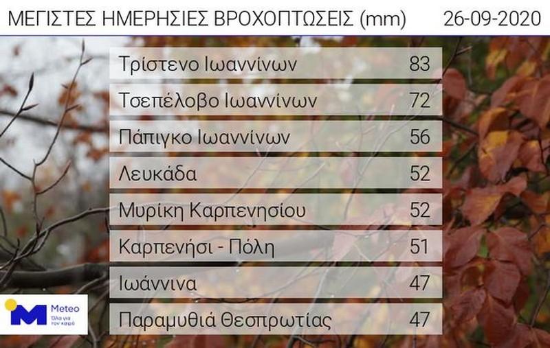 Πίνακας.Τα οκτώ μεγαλύτερα ύψη βροχής έως τις 09:00 του Σαββάτου 26/09, όπως καταγράφτηκαν από το δίκτυο αυτόματων μετεωρολογικών σταθμών του Εθνικού Αστεροσκοπείου Αθηνών /Meteo.gr.