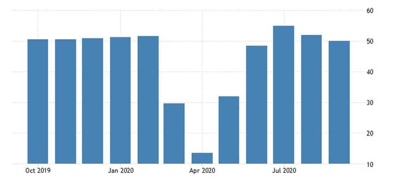 Ο Composite PMI της Ευρζώνης