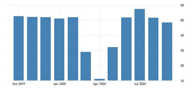 Ο Composite PMI της Γαλλίας. Γράφημα 12μηνου