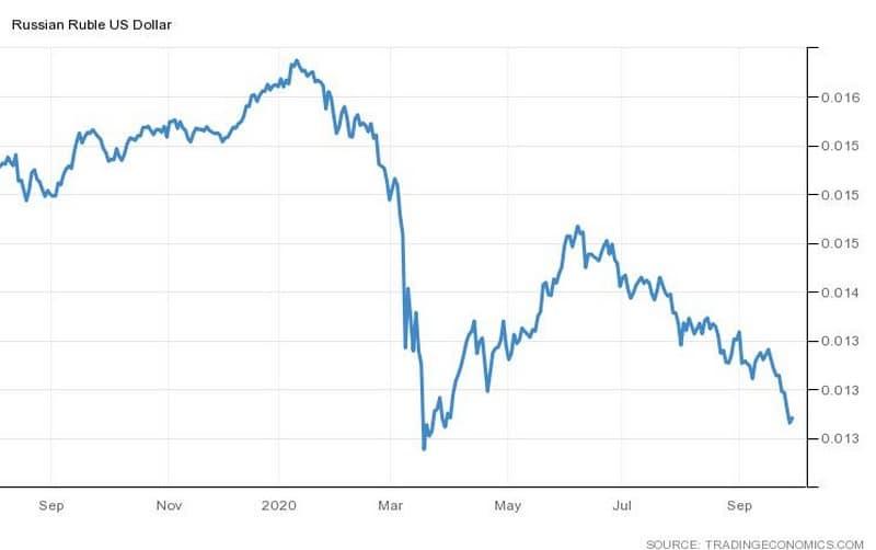 Συναλλαγματική ισοτιμία Ρουβλίου/Δολαρίου (RUBUSD)