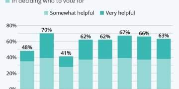 Δημοσκοπήσεις