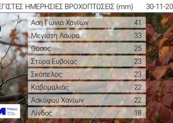 Πίνακας. Tα oκτώ μεγαλύτερα ύψη βροχής από τα μεσάνυχτα έως τις 09:00 το πρωί της Δευτέρας 30/11, όπως καταγράφτηκαν από το δίκτυο αυτόματων μετεωρολογικών σταθμών του Εθνικού Αστεροσκοπείου Αθηνών/ Meteo.gr.