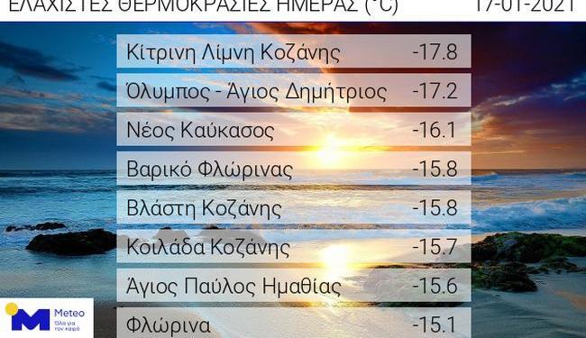Πίνακας ελάχιστων Θερμοκρασιών Meteo
