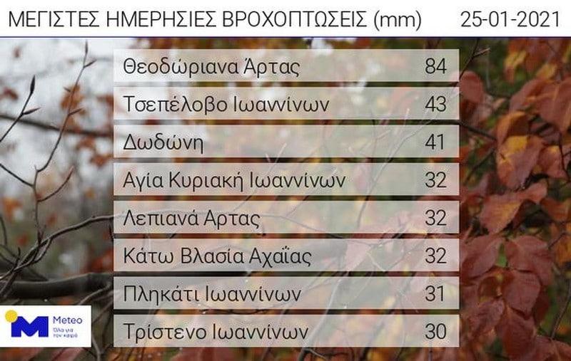 Πίνακας. Οι οκτώ μεγαλύτερες ριπές ανέμου έως τις 09:00 το πρωί της Δευτέρας 25/01, όπως κατεγράφησαν από το δίκτυο αυτόματων μετεωρολογικών σταθμών του Εθνικού Αστεροσκοπείου Αθηνών / Meteo.gr.