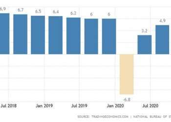 Ανάππτυξη ΑΕΠ της Κίνας