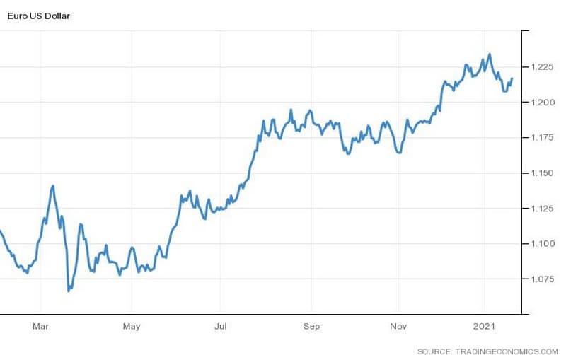Η ισοτιμία ευρώ/δολαρίου