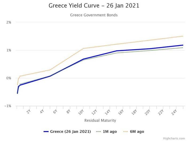 Οι καμπύλες αποδόσεων των ελληνικών ομολόγων