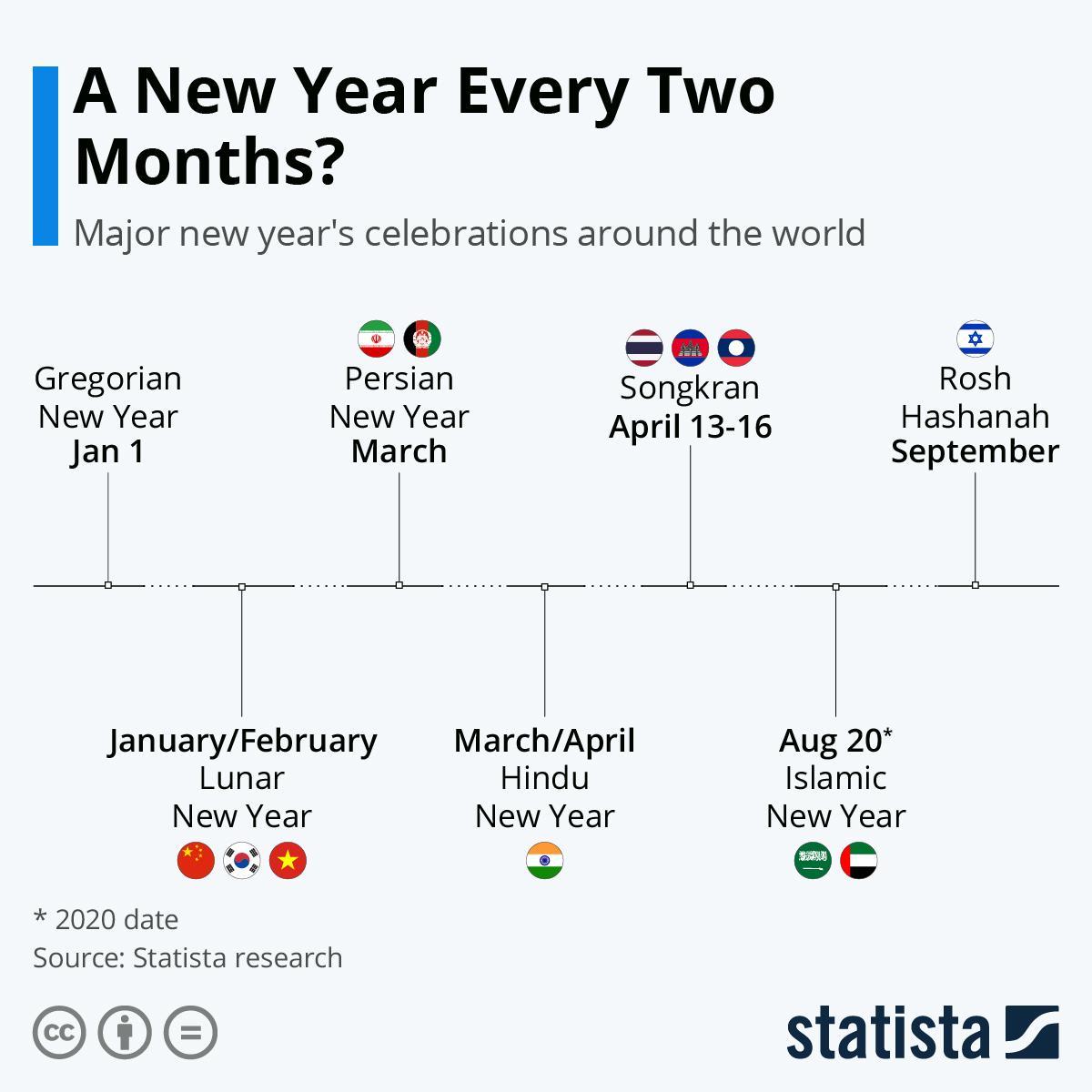 Η αλλαγή έτους ανά τον κόσμο