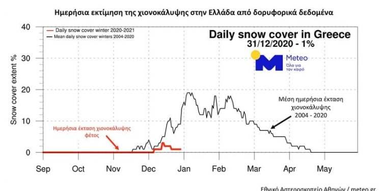 Γράφημα. Η ημερήσια πορεία της χιονοκάλυψης επί τοις 100 της έκτασης της Ελλάδας τον φετινό χειμώνα (κόκκινη καμπύλη) και ο μέσος όρος 16 ετών (μαύρη καμπύλη) όπως εκτιμήθηκαν από δορυφορικές μετρήσεις την περίοδο 2004 - 2020.