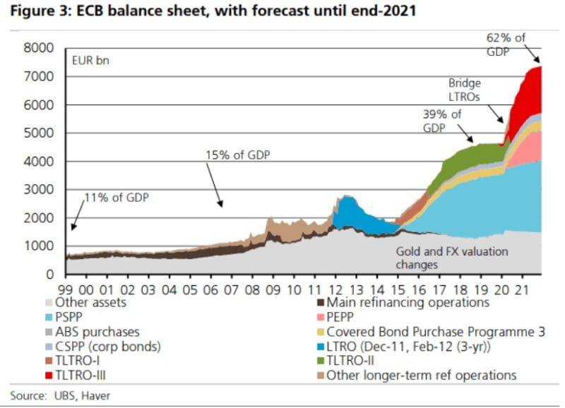 Ο ισολογισμός της ΕΚΤ