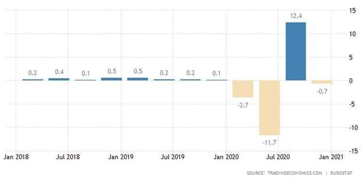 Ευρωζώνη: Μεγάλη ύφεση το 2020. Συρρίκνωση του ΑΕΠ στο τρίτο τρίμηνο
