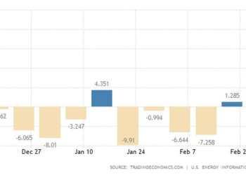 Αύξηση ρεκόρ σημείωσαν τα αποθέματα πετρελαίου στις ΗΠΑ