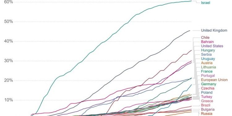 ΠΟΥ: Μπάχαλο ο εμβολιασμός στην Ευρώπη! Αυξάνονται τα κρούσματα