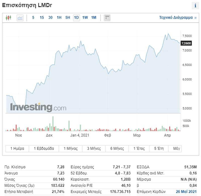 Lamda Development: Η πανδημία και τα lockdown έπληξαν τα μεγέθη