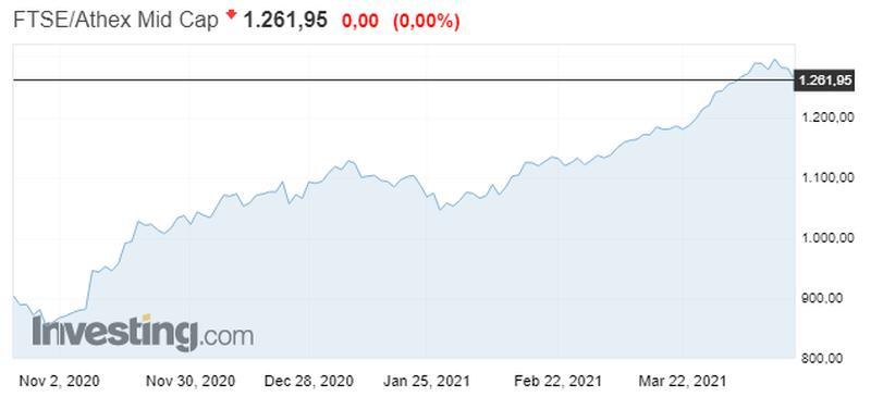 "Eurobank και Alpha ""έσωσαν"" την παρτίδα στο Χ.Α"