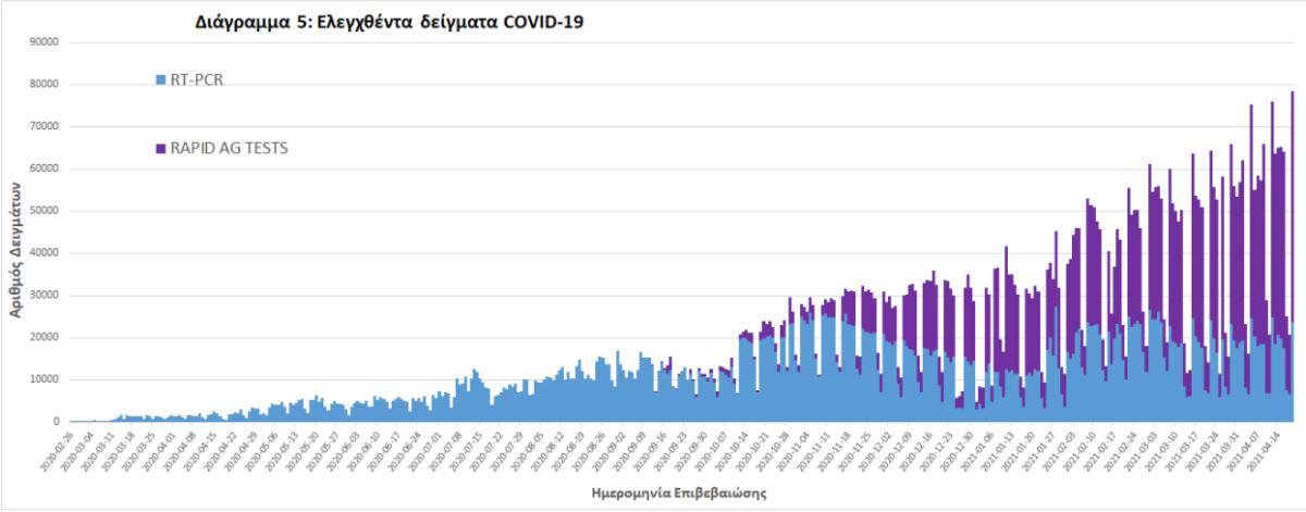 Κορονοϊός: Αντιφατικά στοιχεία για λύματα - κρούσματα