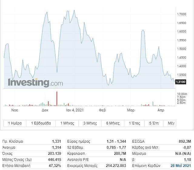 S&P: Υποβάθμιση της ΕΛΛΑΚΤΩΡ με μήνυμα για τους Ολλανδούς