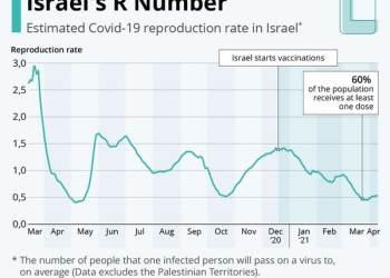 Ισραήλ: Έτσι μοιάζει το τέλος της πανδημίας
