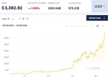 Στα 3.500 δολάρια το Ethereum