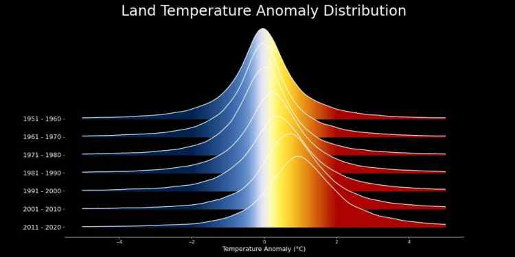 NASA: Η μεταβολή της κατανομής αποκλίσεων παγκόσμιας θερμοκρασίας