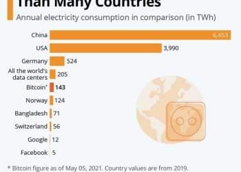 Το Bitcoin δεν είναι πράσινο νόμισμα. Καταναλώνει τρελά... ενέργεια