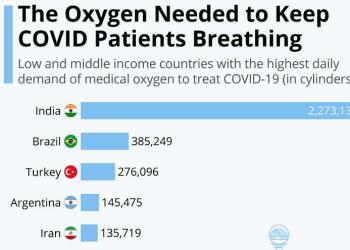 Οξυγόνο δεν υπάρχει αρκετό.... για τον κορονοϊό