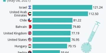 υπάρχουν χώρες που έχουν επιτύχει υψηλά επίπεδα εμβολιασμού και που αυτό αποδίδει καρπούς στην ανάσχεση της πανδημίας.