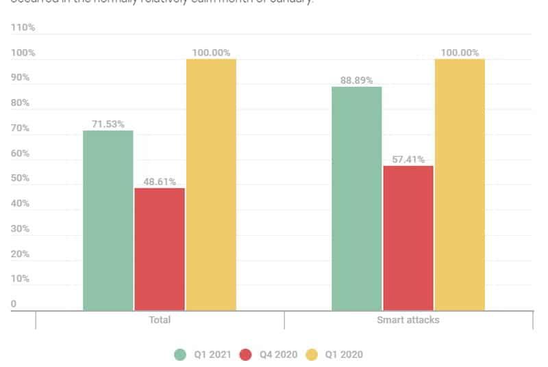 DDoS Attacks: Η ακτινογραφία του τριμήνου