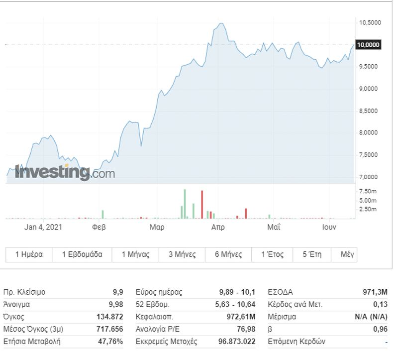 ΓΕΚ ΤΕΡΝΑ: Στα 14 ευρώ ανεβάζει το στόχο η Euroxx – Περιθώριο ανόδου 41%