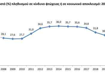 Δείκτης φτώχιας στην Ελλάδα: Το 30% στα όρια της εξαθλίωσης