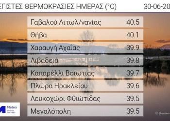 Πίνακας. Οι οκτώ υψηλότερες μέγιστες θερμοκρασίες της Τετάρτης 30/06/2021, όπως καταγράφτηκαν από το δίκτυο αυτόματων μετεωρολογικών σταθμών του Εθνικού Αστεροσκοπείου Αθηνών / meteo.gr.