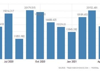 Γερμανία συρρικνώθηκε 5 δισ. το εμπορικό πλεόνασμα