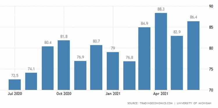 ΗΠΑ: Πάνω από τις προβλέψεις το καταναλωτικό κλίμα