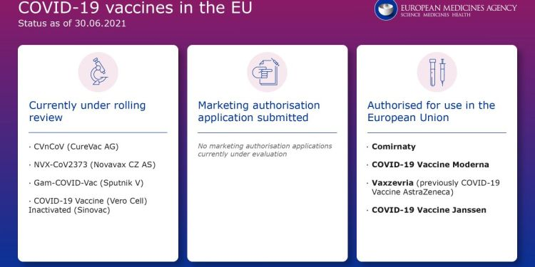 Εμβόλια στον EMA
