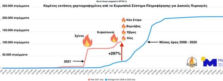Εικόνα 1. Πορεία της καμένης έκτασης στην Ελλάδα κατά τη διάρκεια του 2021 (κόκκινη γραμμή) συγκριτικά με το μέσο όρο της περιόδου 2008 - 2020 (μπλε γραμμή), με βάση τα δεδομένα του EFFIS. Το διάγραμμα αντλήθηκε από το EFFIS και η επεξεργασία του έγινε από το ΕΑΑ - meteo.gr.