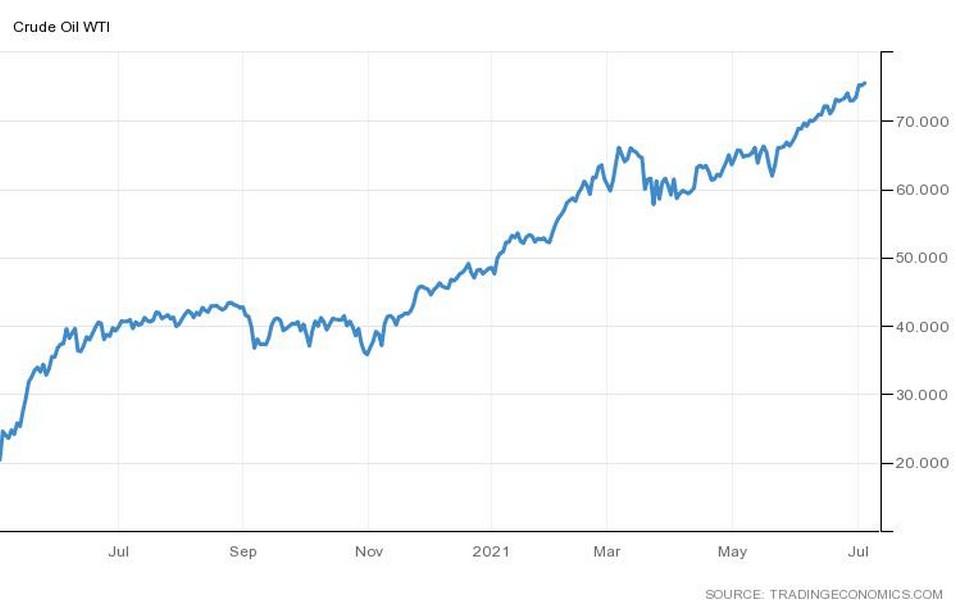 Η τιμή του πετρελαίου