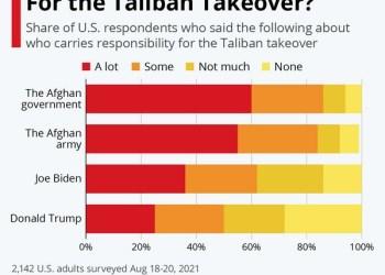 Δημοσκόπηση - Αφγανιστάν: Ποιός φταίει για το μπάχαλο