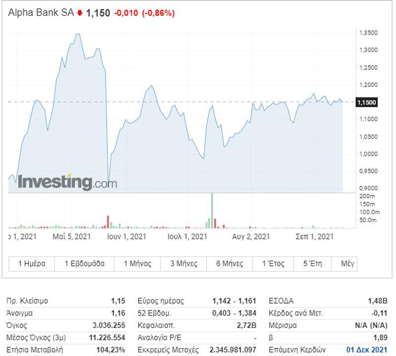 Η πορεία της μετοχής της Alpha Bank